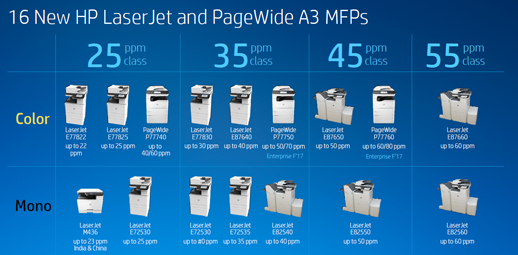 New HP A3 MFP Portfolio